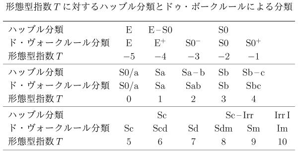 ドゥ・ボークルール分類の表