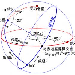 銀河座標の定義