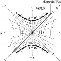 クルスカル図