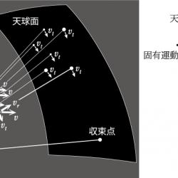 収束点法の概念図